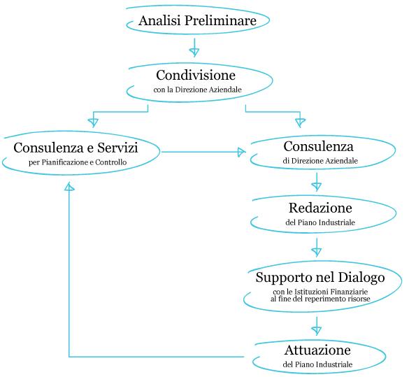 Schema di intervento Phi.d'Alpha